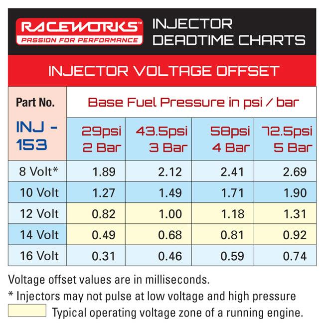 deadtime chart INJ-153
