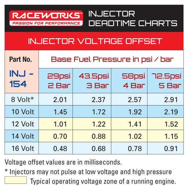 deadtime chart INJ-154
