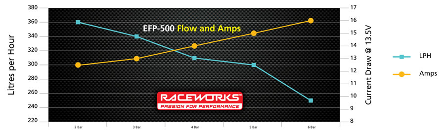 Pump Chart EFP-500