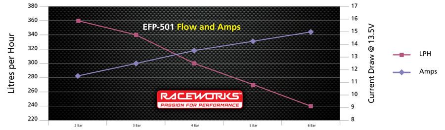 Pump Chart EFP-501
