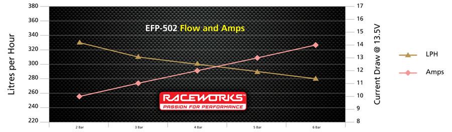 Pump Chart EFP-502
