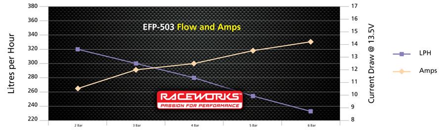 Pump Chart EFP-503