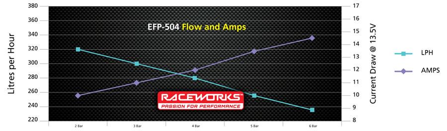 Pump Chart EFP-504