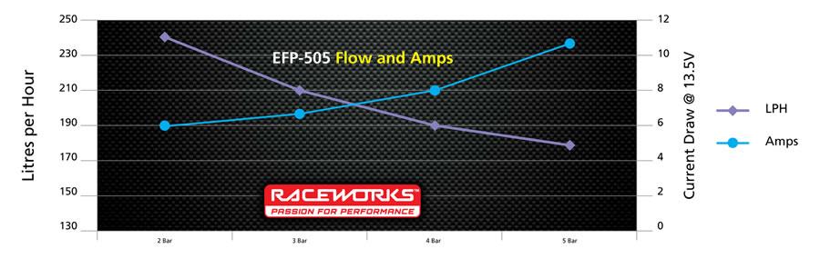 Pump Chart EFP-505